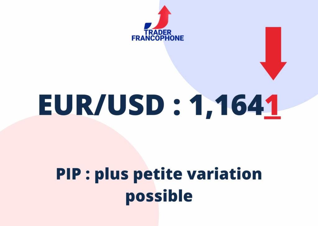 Qu'est-ce qu'un pip ? Un pip est la plus petite variation possible du prix d'un actif. Pour l'euro, c'est la quatrième décimale après la virgule. Le cout qu'aura cette variation sur votre position dépend des paramètres d'ouverture de la position.