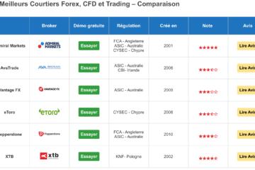 Broker Trading  – Comparatif 2021