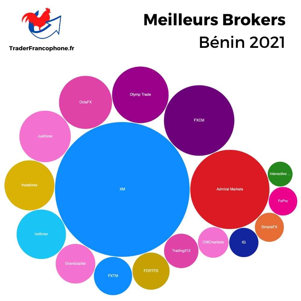 Meilleurs Brokers Bénin