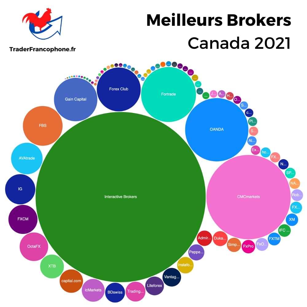 Meilleurs brokers Canada