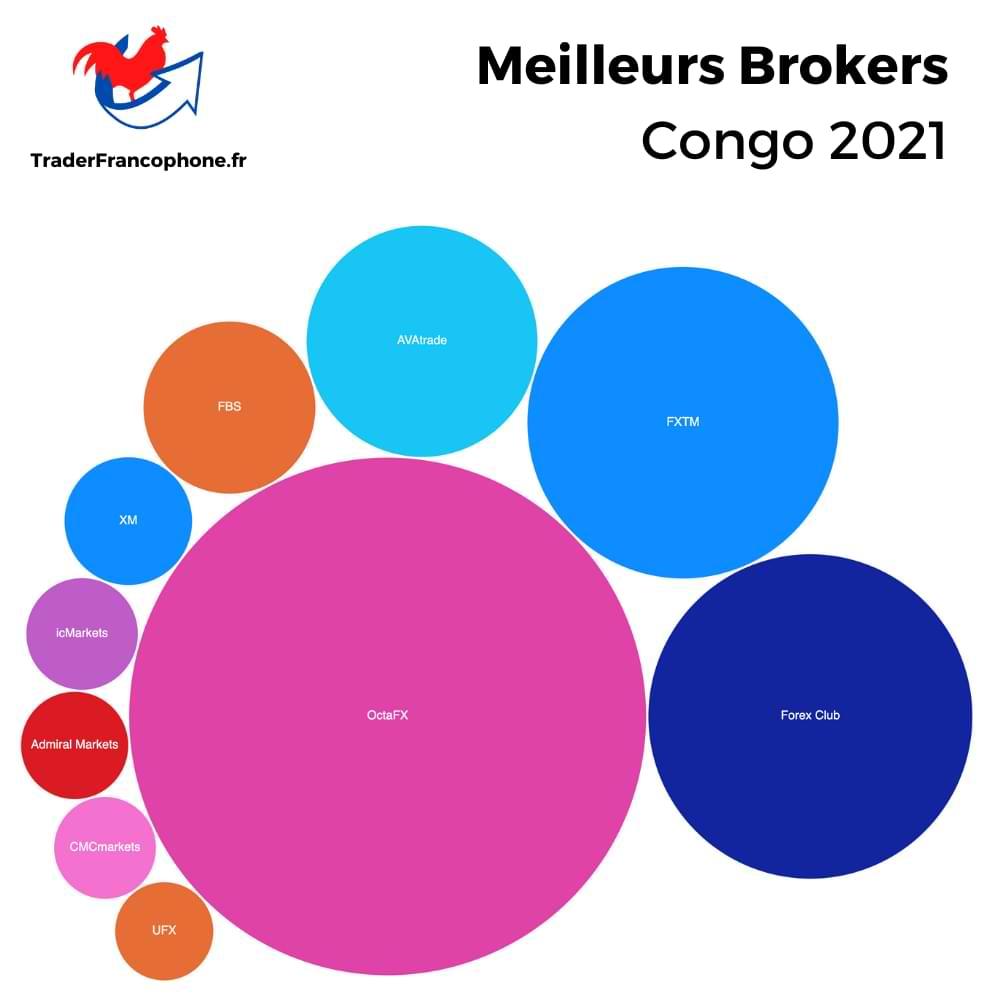 Meilleurs Brokers Congo