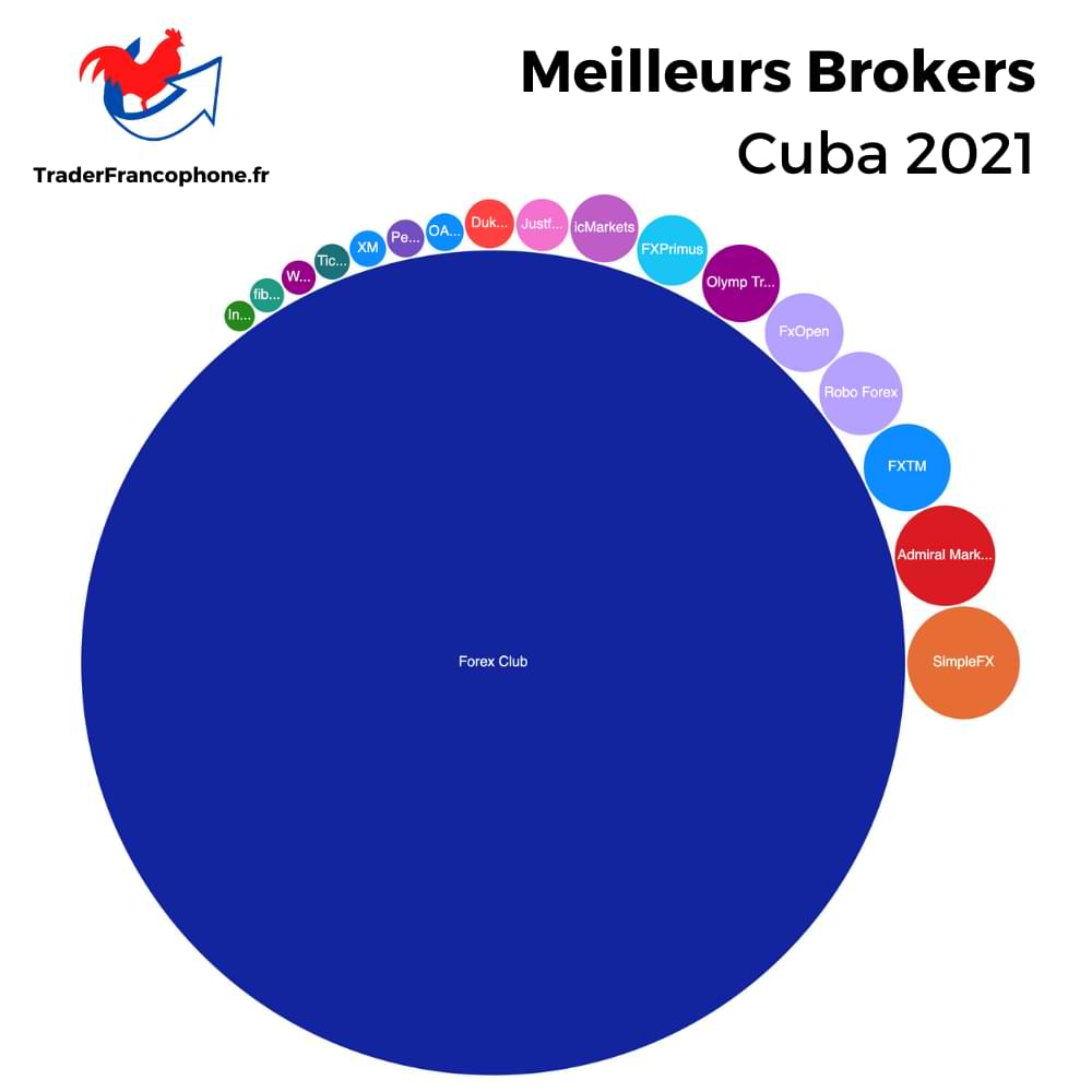 Meilleurs Brokers Cuba