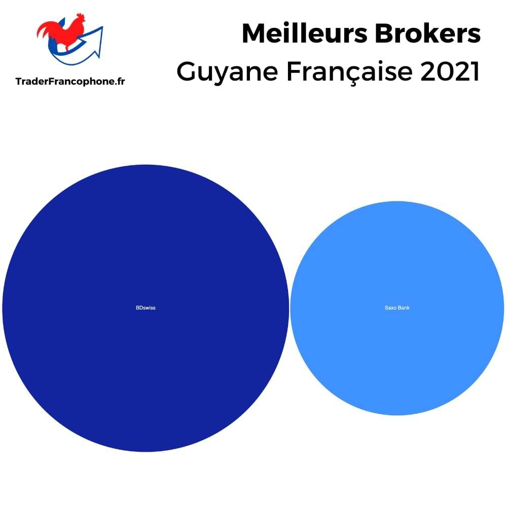 Meilleurs Brokers Guyane Française