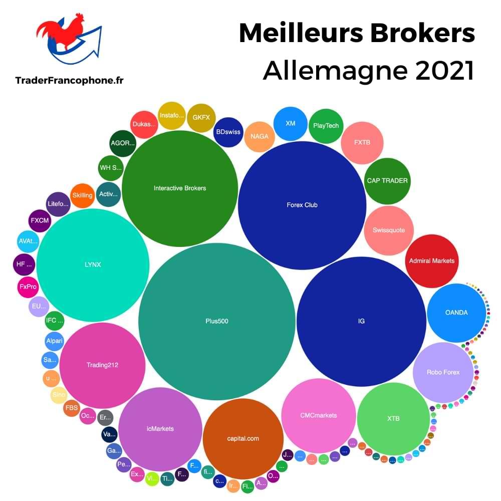 Meilleurs Brokers Allemagne