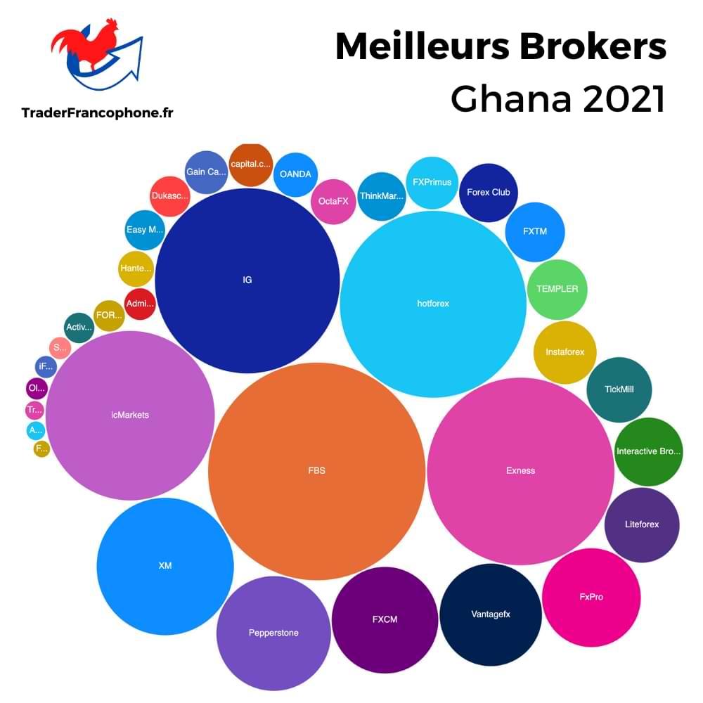 Meilleurs Brokers Ghana