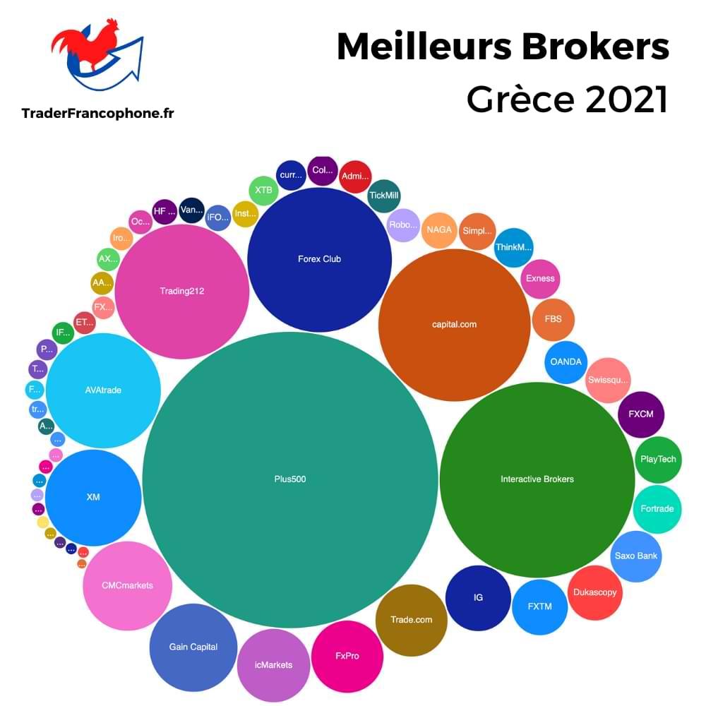 Meilleurs Brokers Grece
