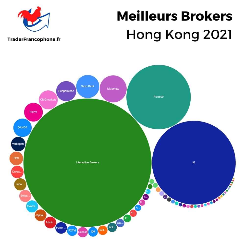 Meilleurs Brokers Hong Kong