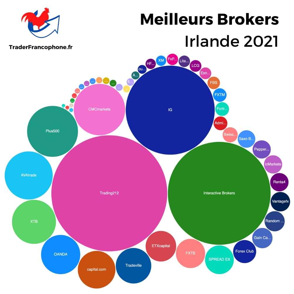 Meilleurs Brokers Irlande