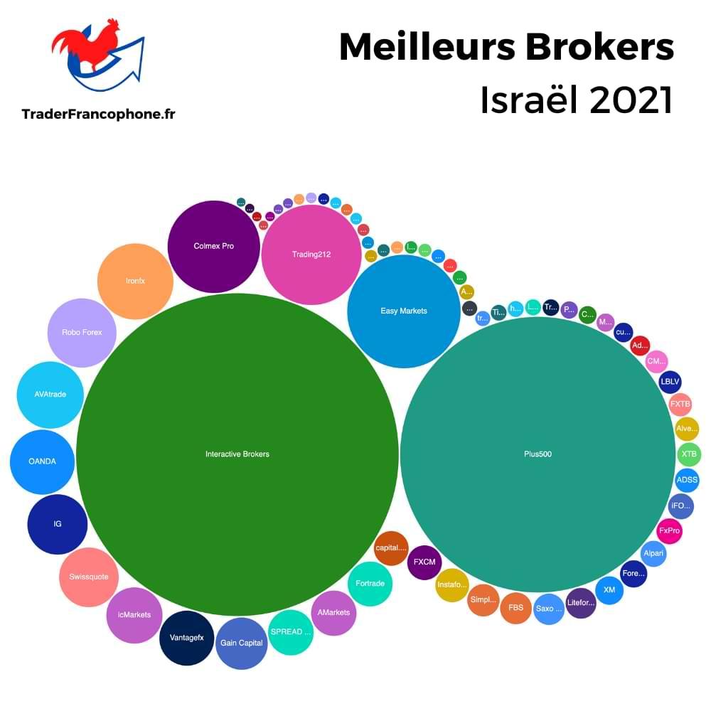 Meilleurs Brokers Israël