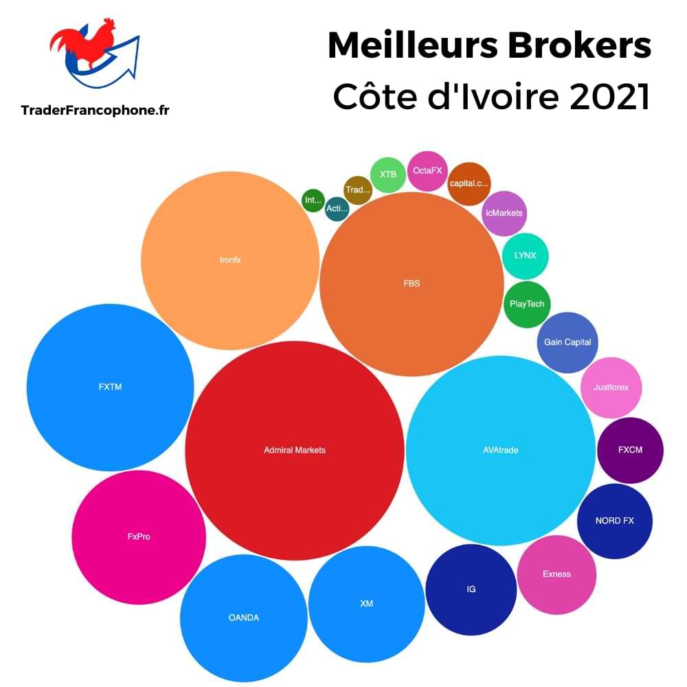 Meilleurs Brokers Côte d'Ivoire