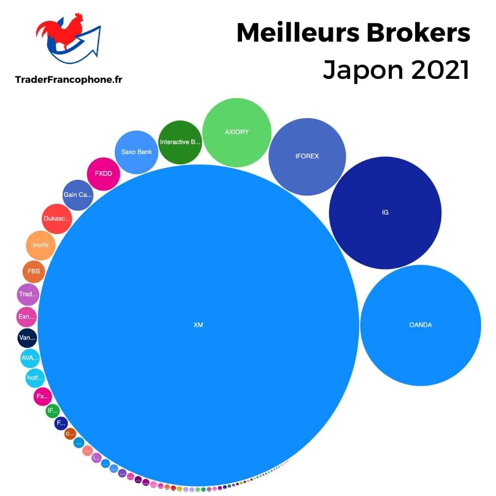 Meilleurs Brokers Japon