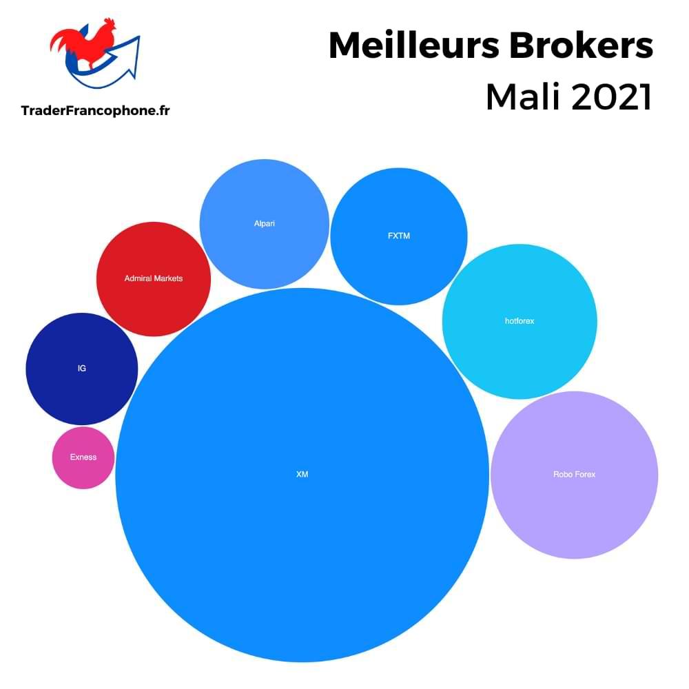 Meilleurs Brokers Mali
