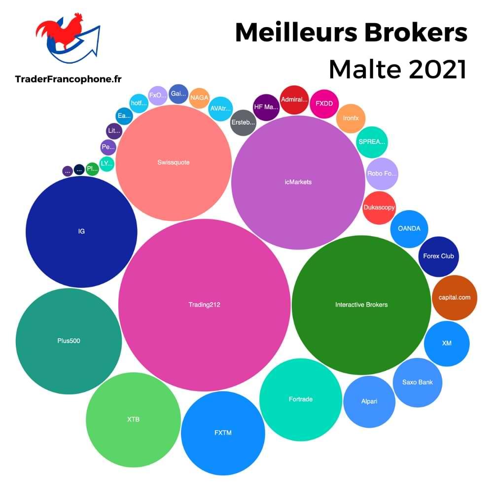 Meilleurs Brokers Malte