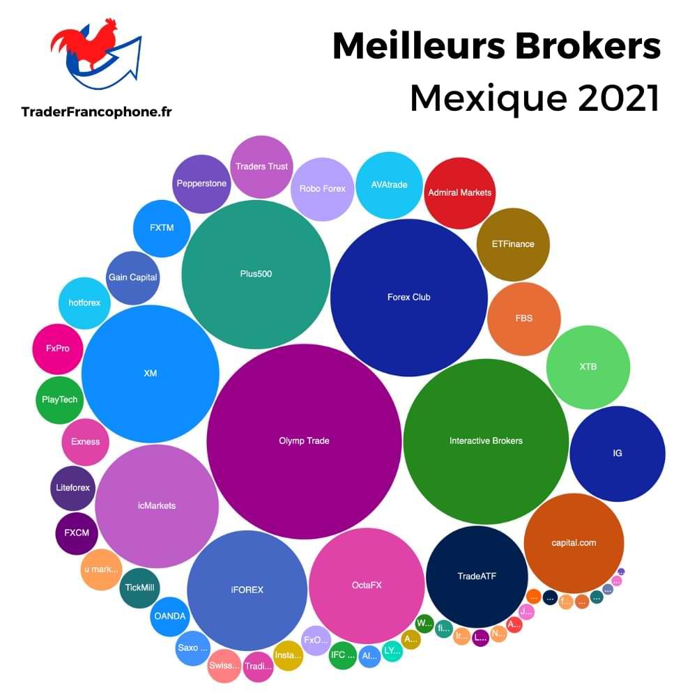 Meilleurs Brokers Mexique