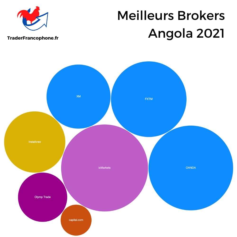 Meilleurs Brokers Angola