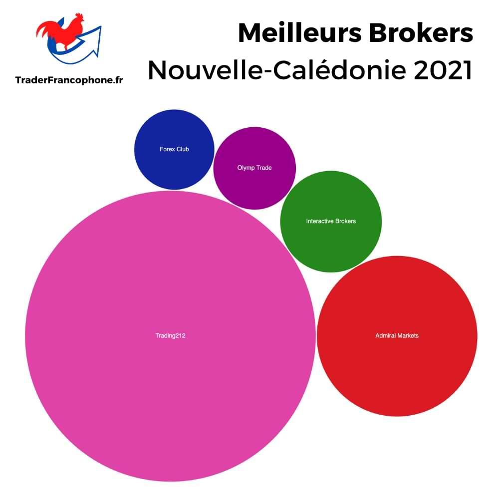 Meilleurs Brokers Nouvelle-Calédonie