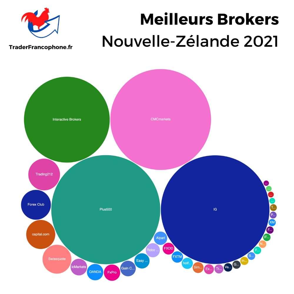 Meilleurs Brokers Nouvelle-Zélande