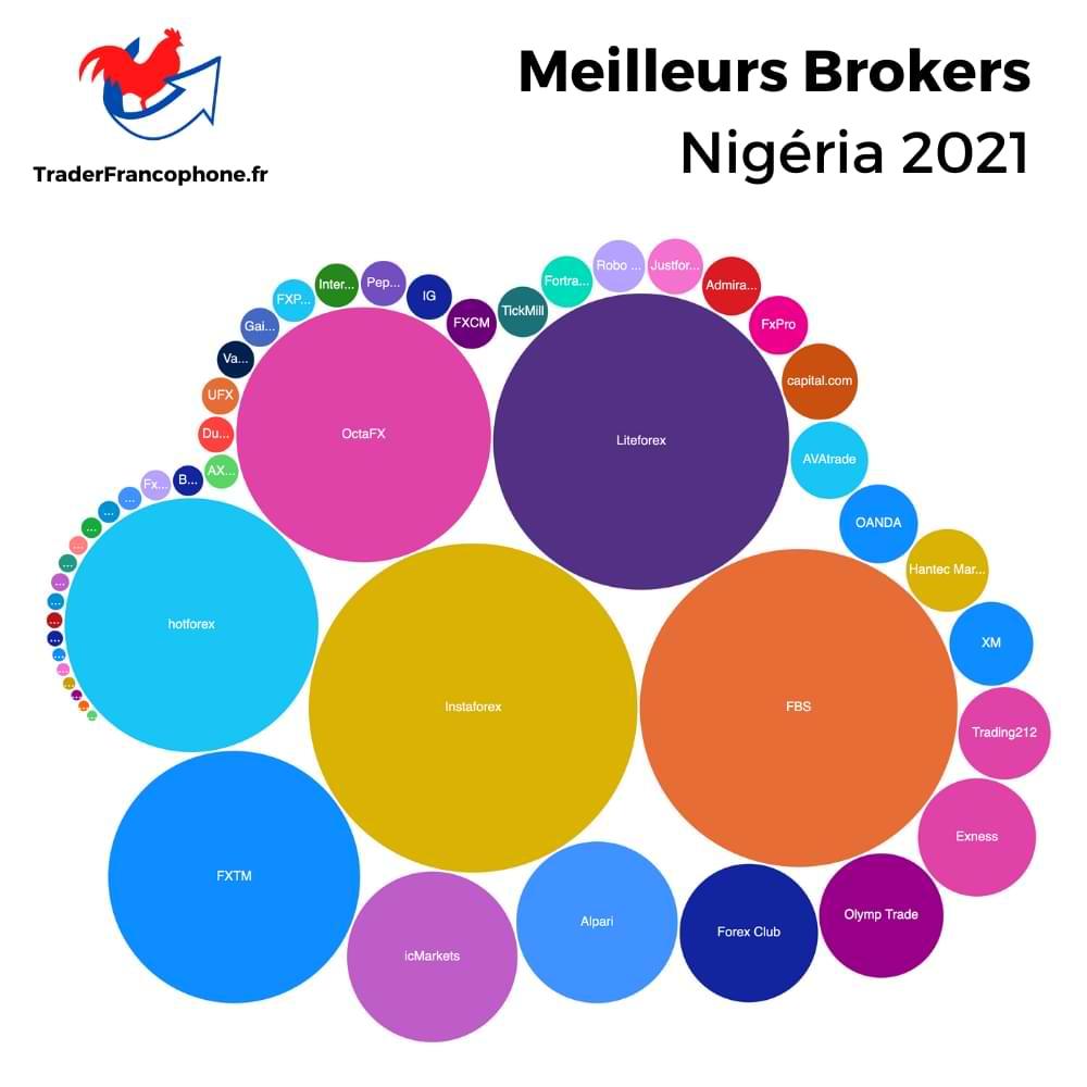 Meilleurs Brokers Nigéria