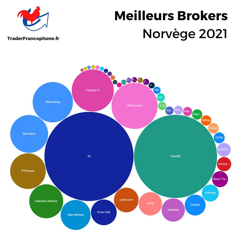 Meilleurs Brokers Norvège