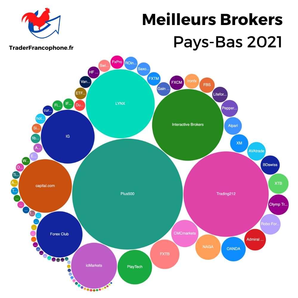 Meilleurs Brokers Pays-Bas