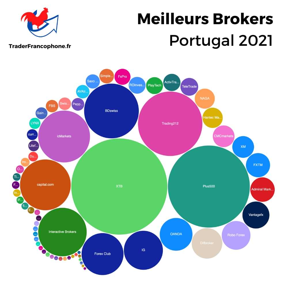 Meilleurs Brokers Portugal