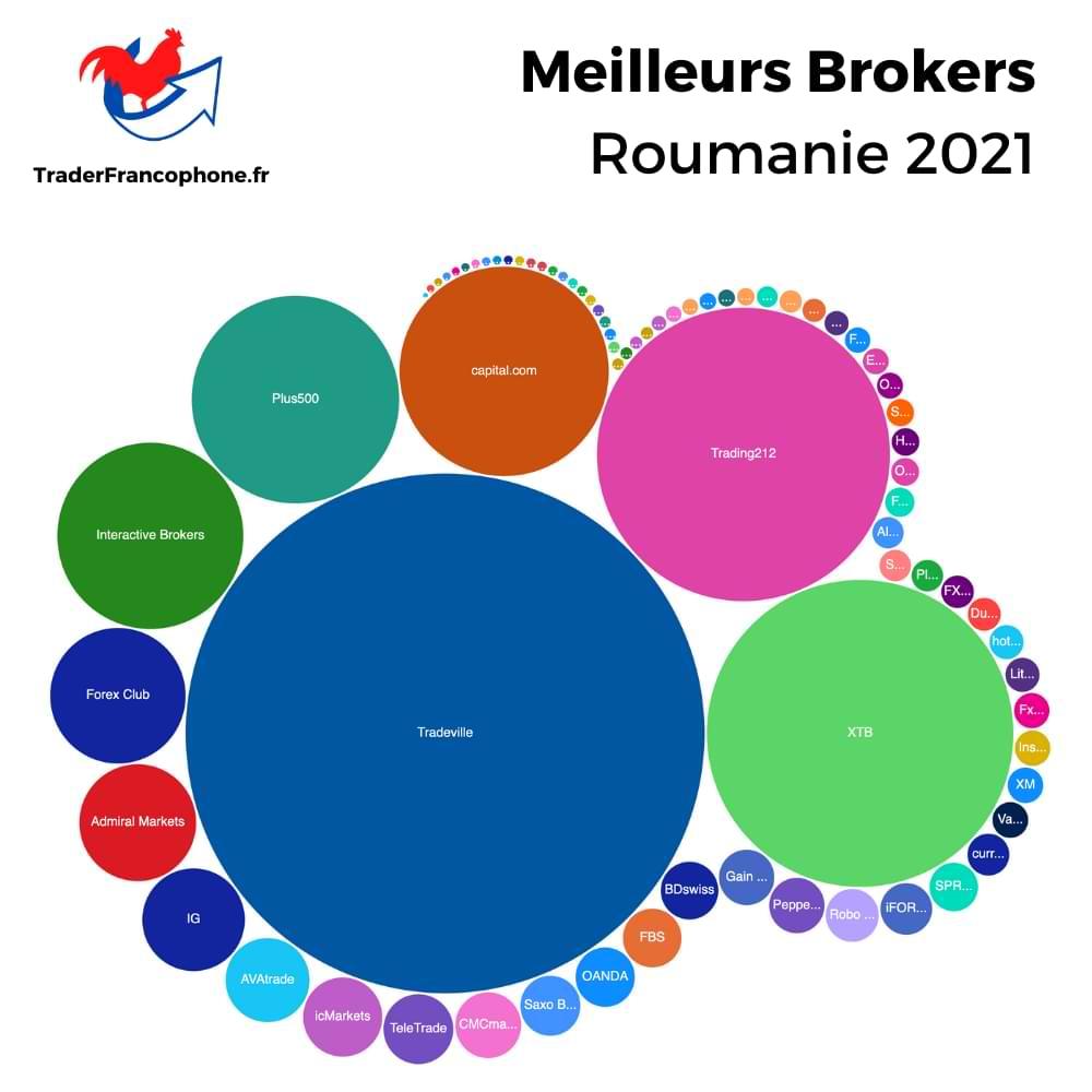 Meilleurs Brokers Roumanie