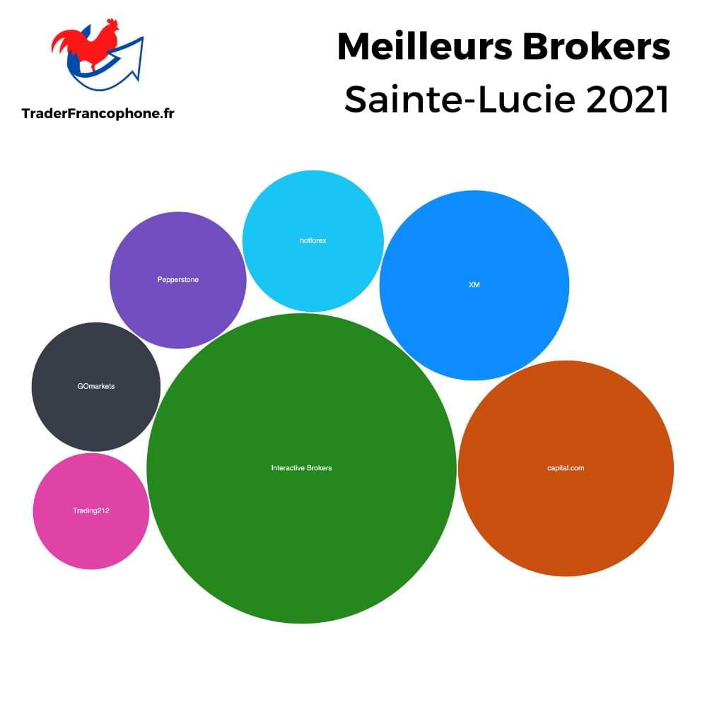 Meilleurs Brokers Sainte-Lucie