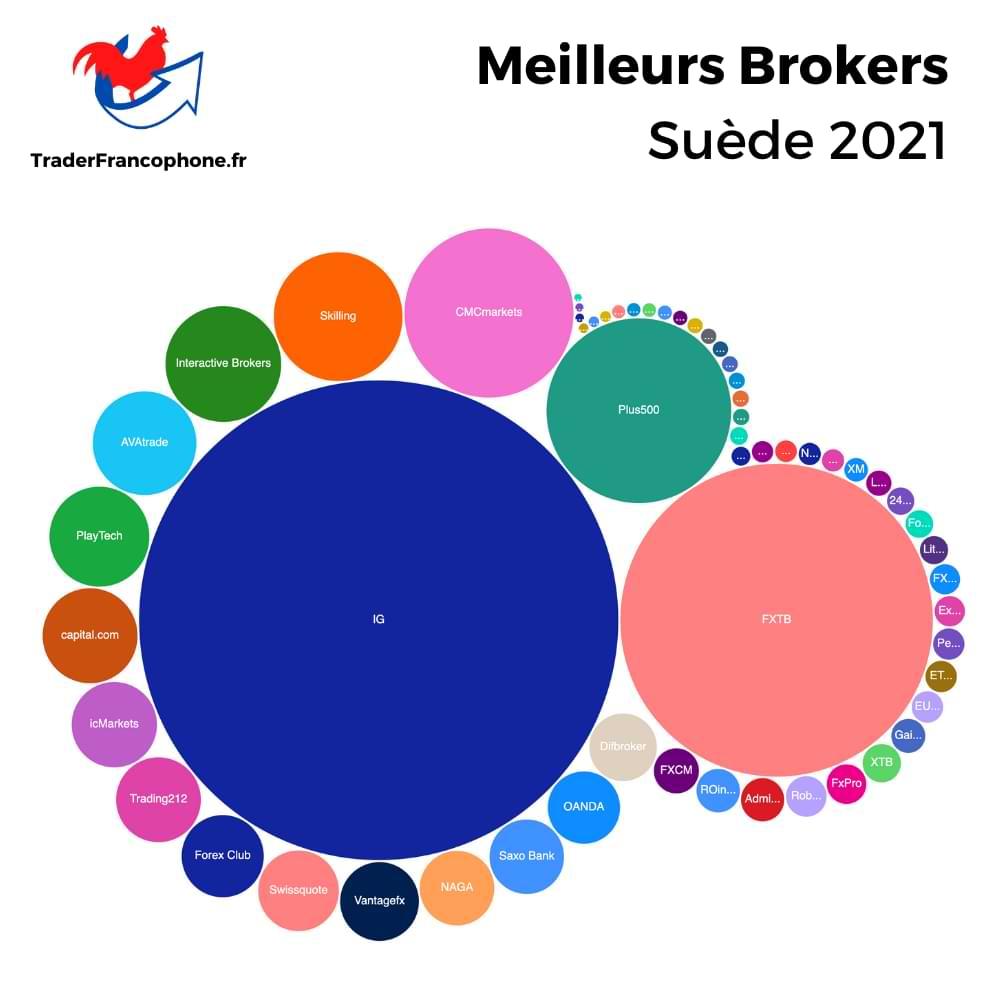 Meilleurs Brokers Suède