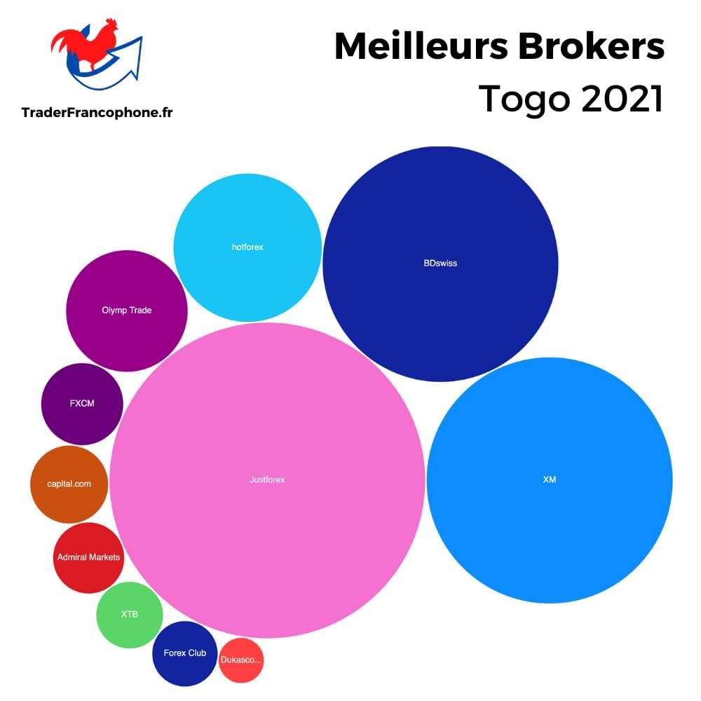 Meilleurs Brokers Togo