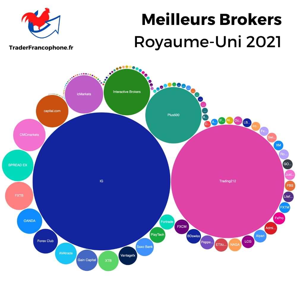 Meilleurs Brokers Royaume-Uni