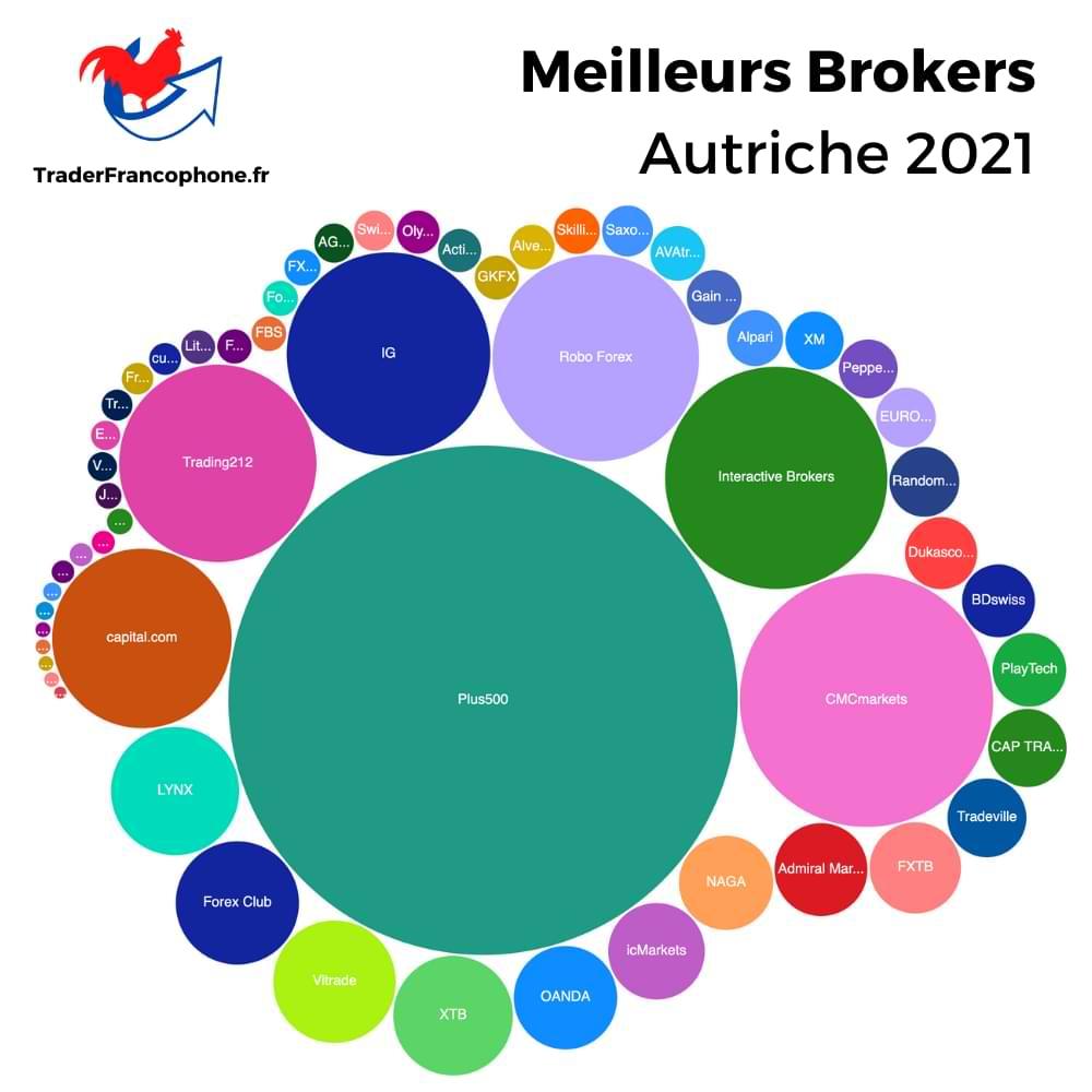 Meilleurs brokers Autriche