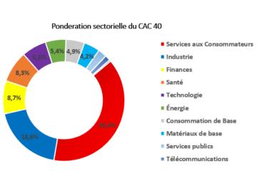 CAC 40 Définition