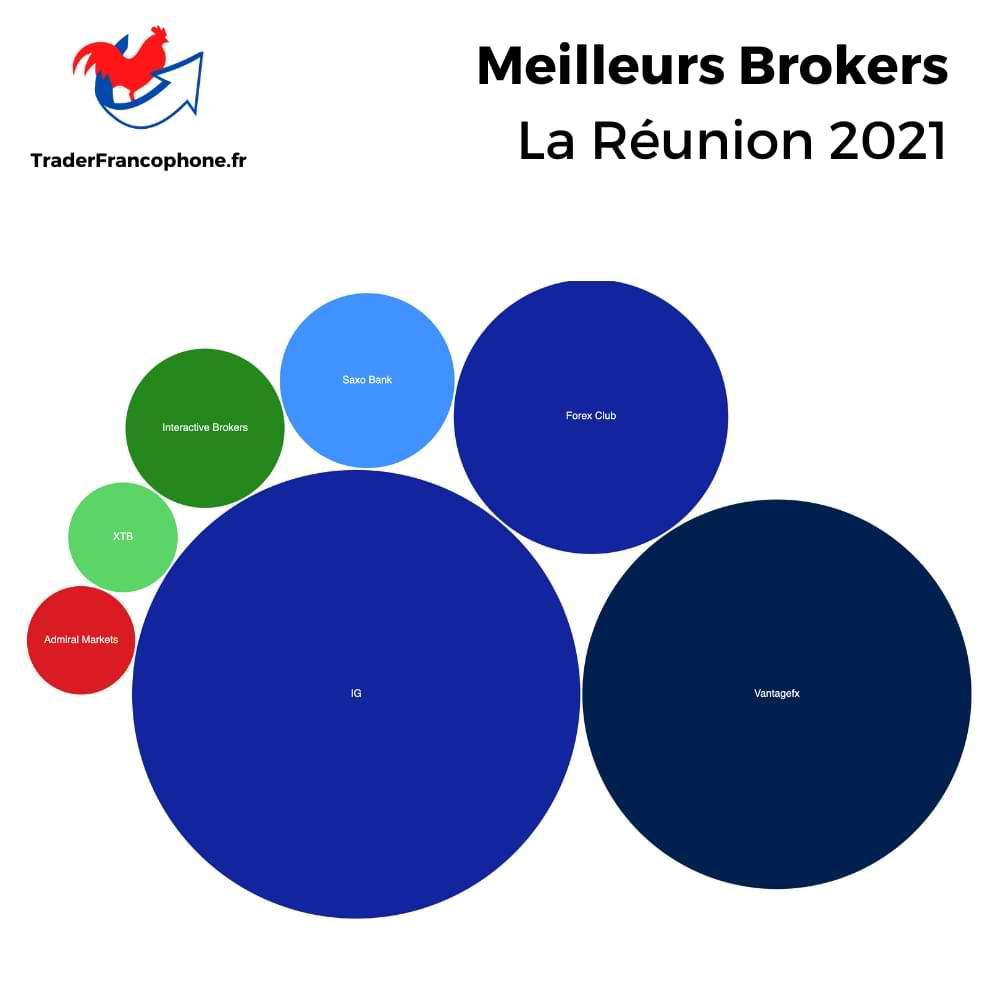 Meilleurs Brokers La Réunion