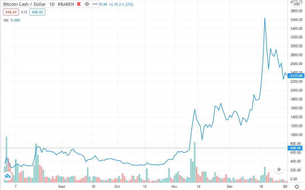 Cours Bitcoin Cash 2017 Avis