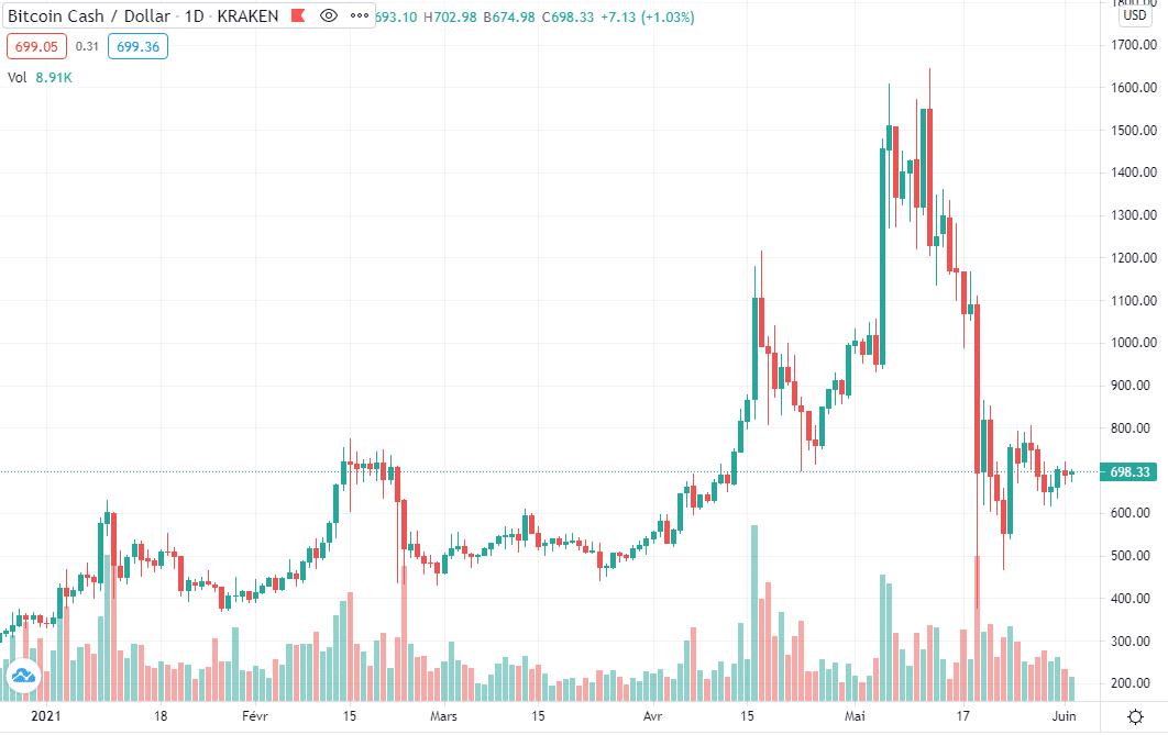 Cours Bitcoin Cash 2021 Avis