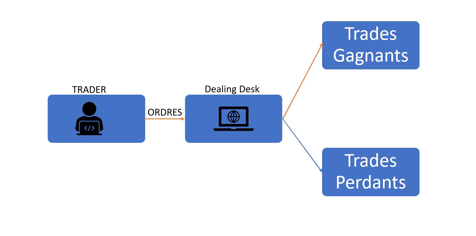 Broker Dealing Desk