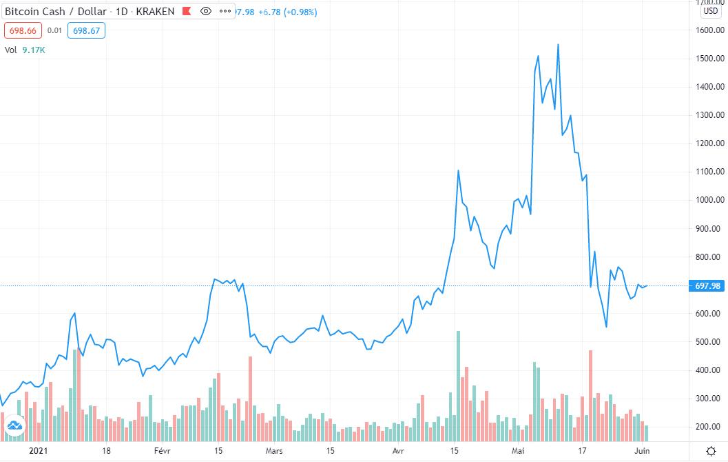 Cours du Bitcoin Cash 2021 Avis