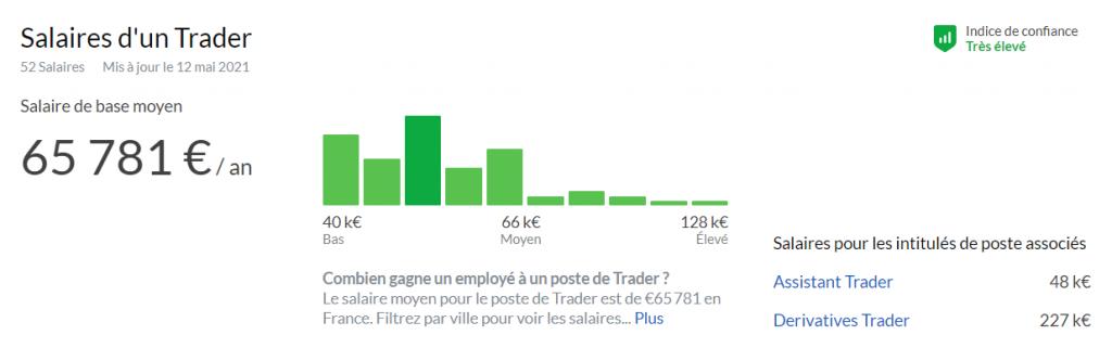Salaire Trader France