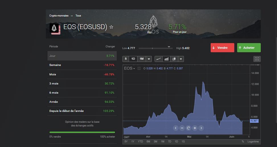 Où acheter EOS crypto en Day Trading