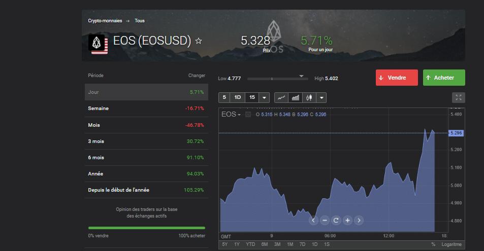 Où acheter EOS crypto en scalping