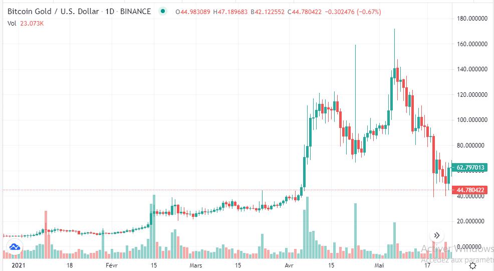 Bitcoin Gold avis Historique du COURS 2021