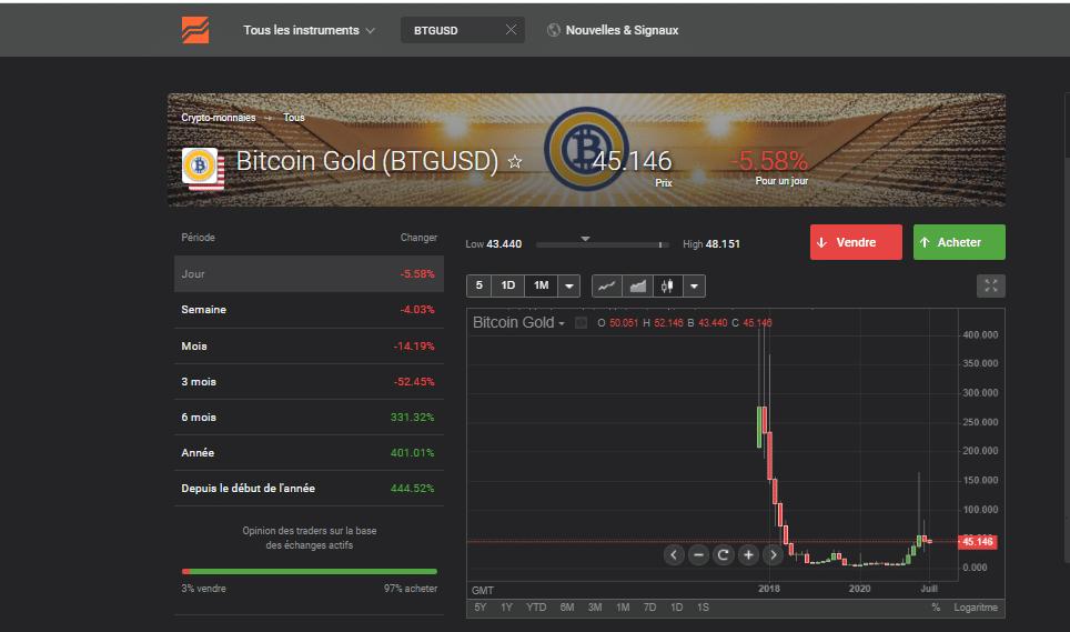 Avis Bitcoin Gold Swing Trading