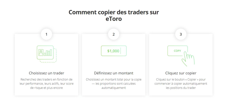 etoro Etapes copy trading Nasdaq